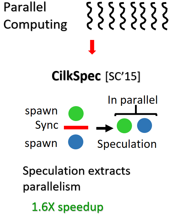 Speculative elision of syncs in Cilk