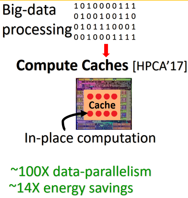 In-place computation in caches