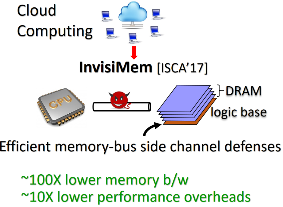 Smart memory defenses for memory bus side channel